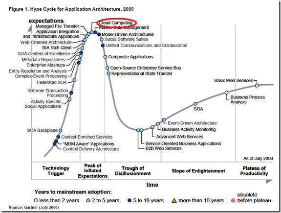 Gartner Hype Cycle for Application Architecture