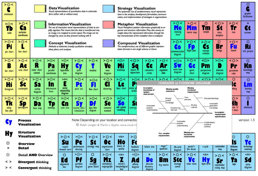 Head In The Clouds Feet In The Mud Periodic Table Of